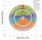 Circle with different-colored points representing heliostats at concentric locations around center point. Color represents annual efficiency factor for each heliostat in the layout.