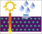 Illustration of water vapor being blocked by new hybrid barrier material