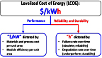 Graphic that shows levelized cost of electricity split into two components: a performance component (i.e., dollars per kilowatt) and a reliability and durability component (i.e., hours).