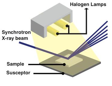Isometric drawing of X-ray beam reflected off of a sample illuminated by halogen lamps