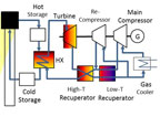 Schematic of solarized supercritical carbon dioxide recompression power cycle with thermal storage